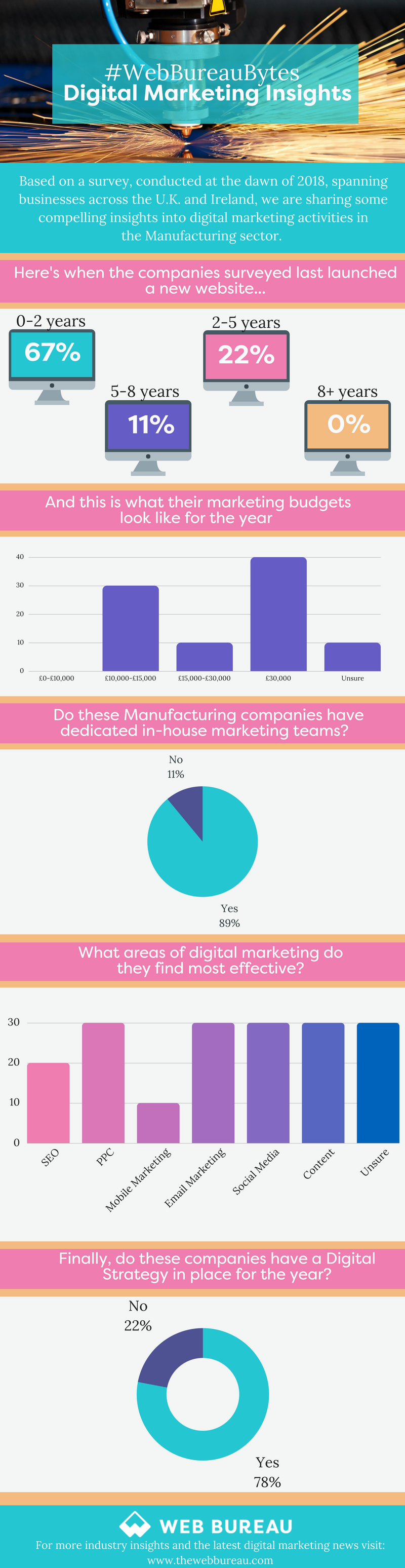 Digital Insights: Manufacturing Infographic