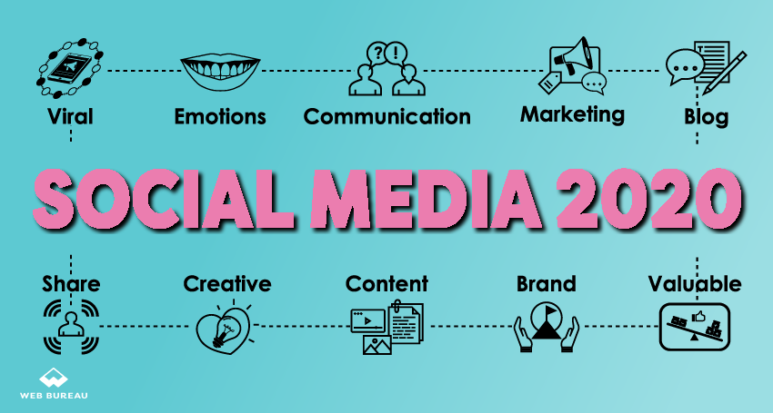 What Social Media Trends You Should Consider In 2020!